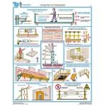 Безопасность работ на высоте/П3-РВ