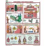 Безопасная эксплуатация паровых котлов/ П5-КОТ